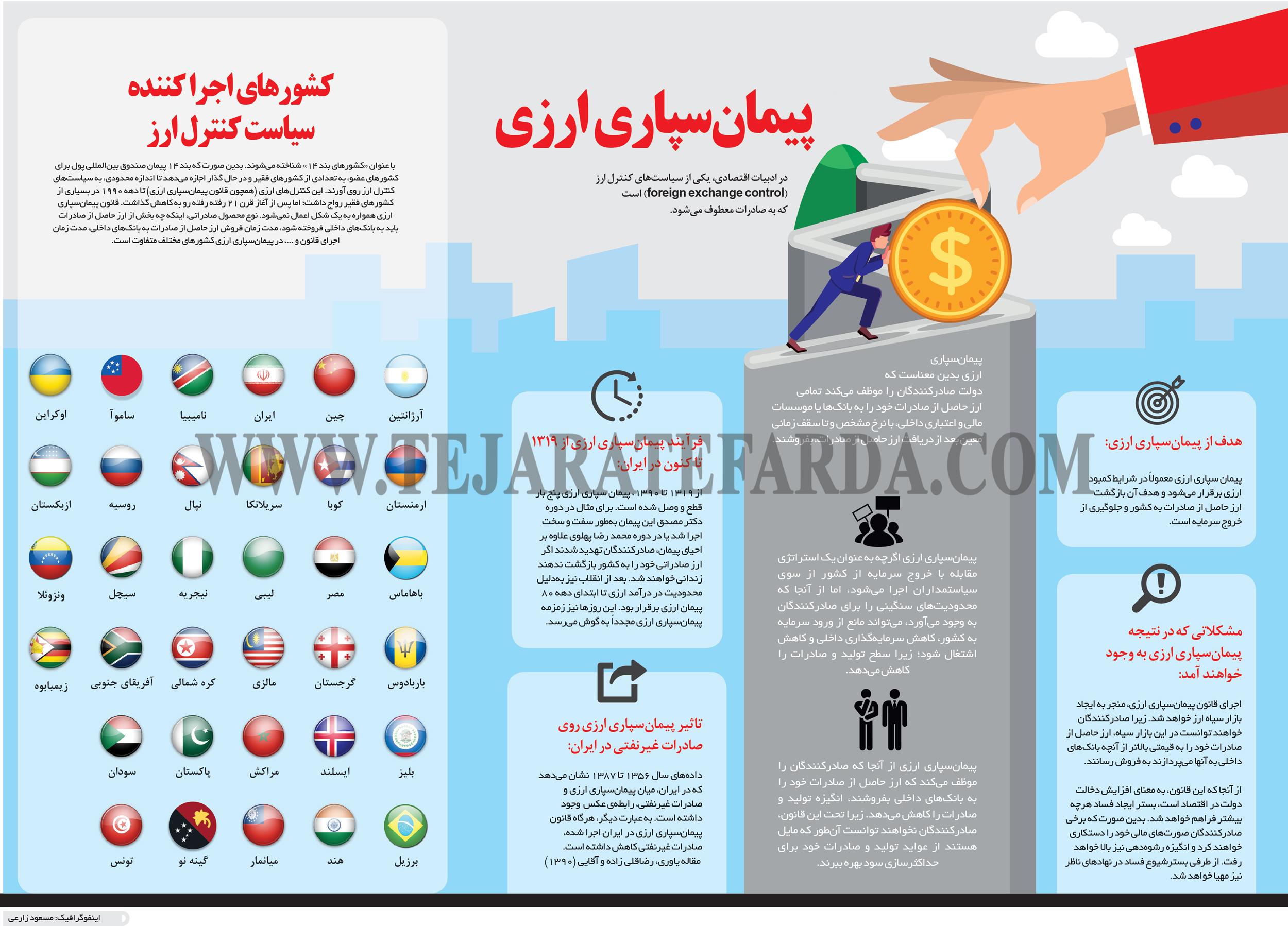 تجارت- فردا- پیمانسپاری ارزی(اینفوگرافیک)