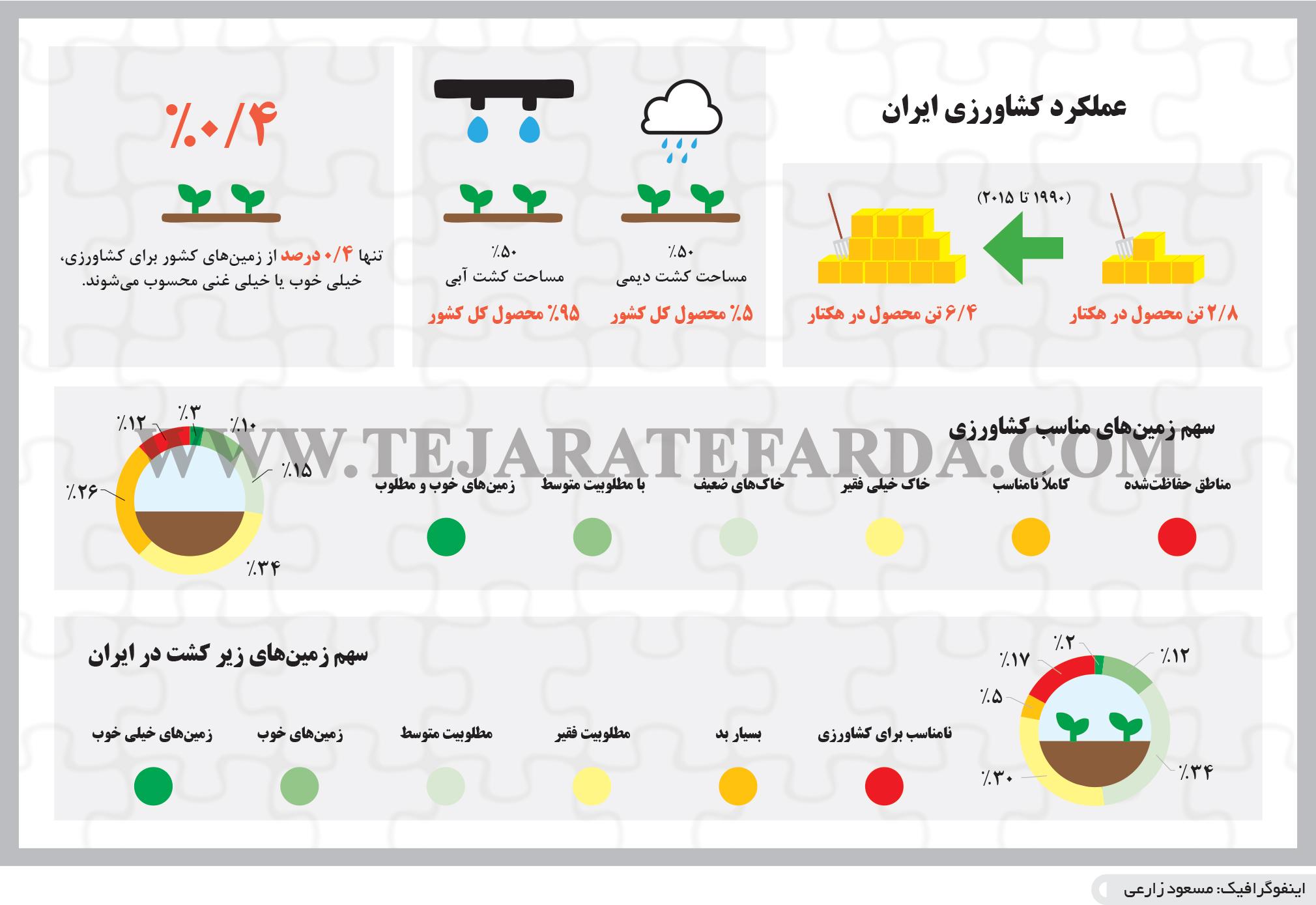 تجارت فردا- اینفوگرافیک-عملکرد کشاورزی ایران