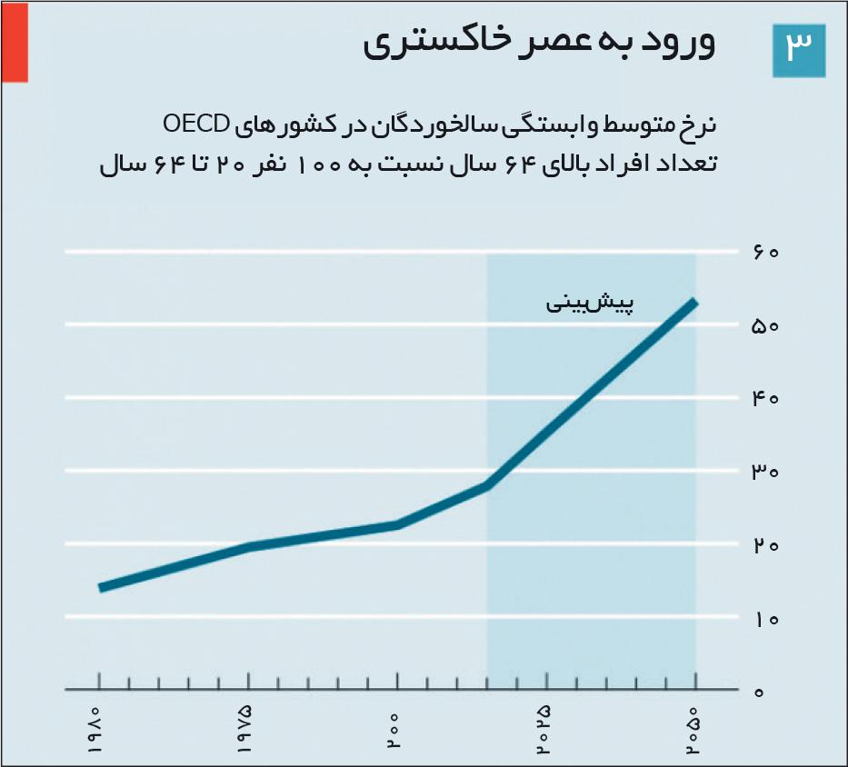 تجارت- فردا- نرخ متوسط وابستگی سالخوردگان در کشورهای OECD تعداد افراد بالای 64 سال نسبت به 100 نفر 20 تا 64 سال