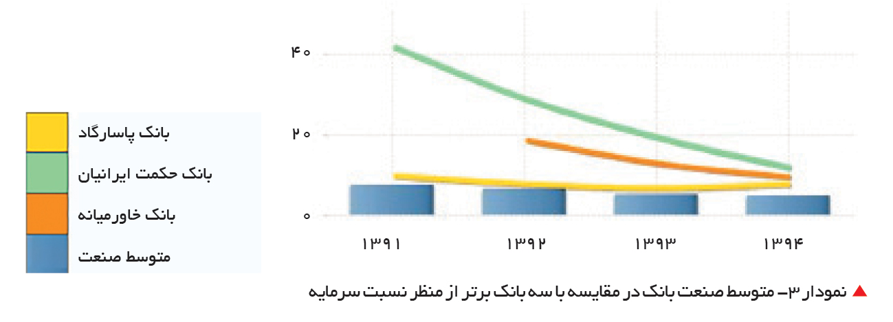 تجارت- فردا-   نمودار 3- متوسط صنعت بانک در مقایسه با سه بانک برتر از منظر نسبت سرمایه