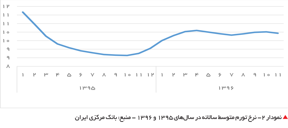 تجارت- فردا-  نمودار 2- نرخ تورم متوسط سالانه در سالهای 1395 و 1396 - منبع: بانک مرکزی ایران