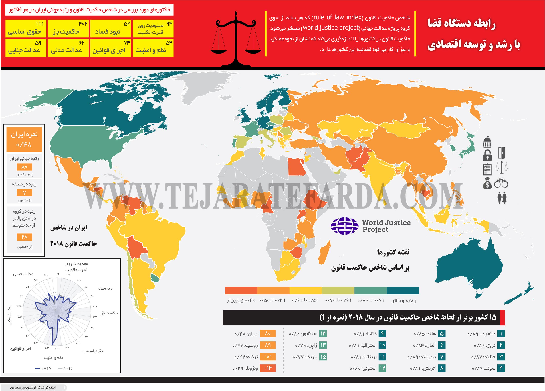 تجارت- فردا- رابطه دستگاه قضا  با رشد و توسعه اقتصادی(اینفوگرافیک)