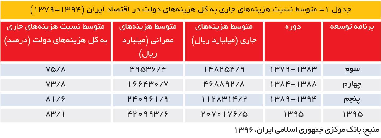 تجارت فردا- متوسط نسبت هزینههای جاری به کل هزینههای دولت در اقتصاد ایران (1394-1379)