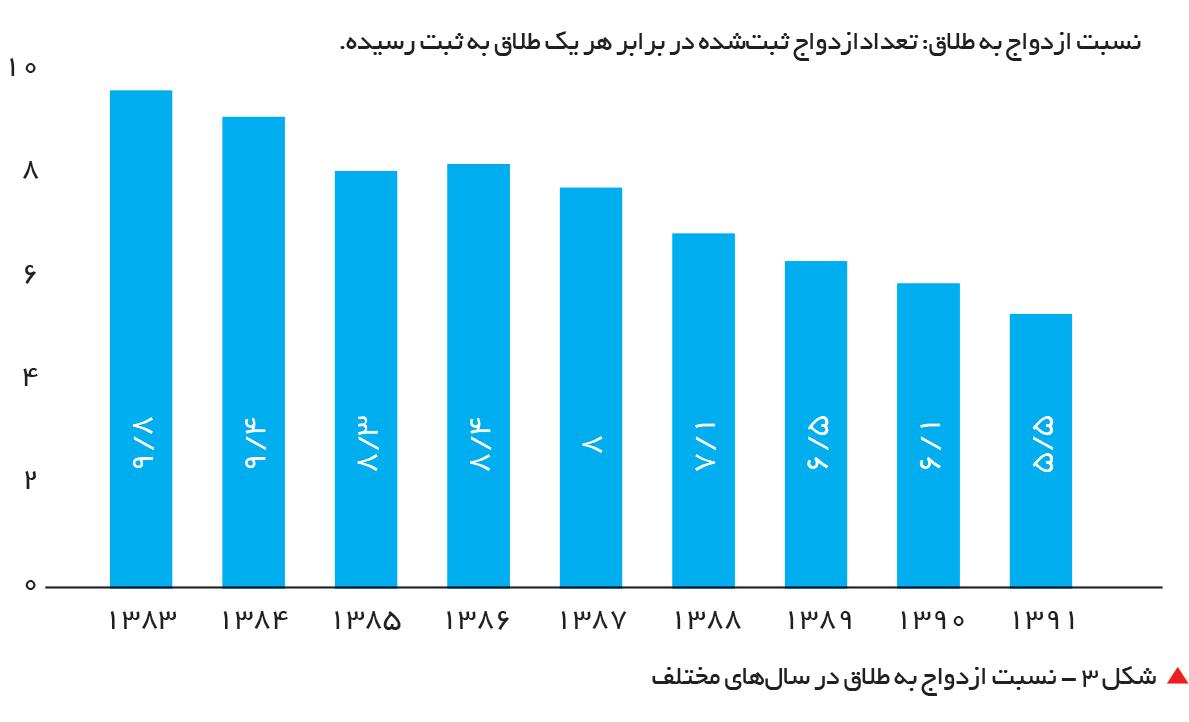 تجارت فردا-  شکل 3 - نسبت ازدواج به طلاق در سالهای مختلف