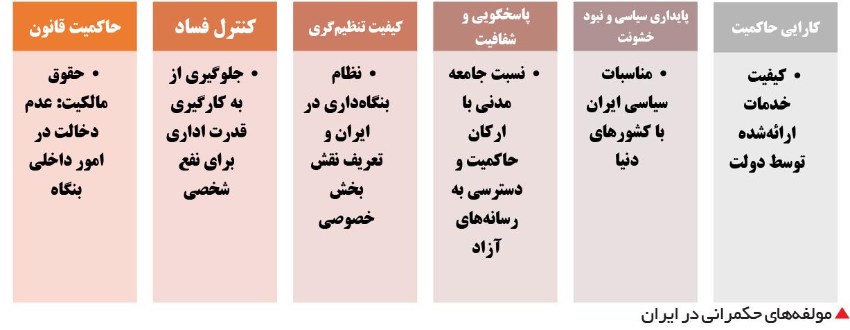 تجارت فردا-  مولفههای حکمرانی در ایران