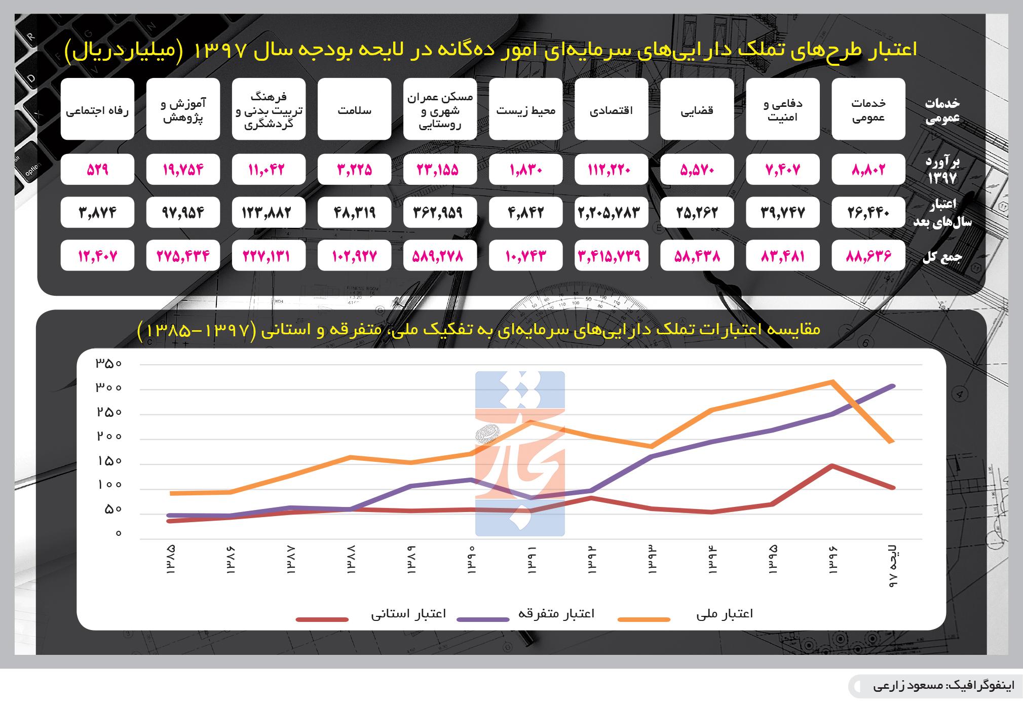 تجارت فردا- اینفوگرافیک- نگاه آماری
