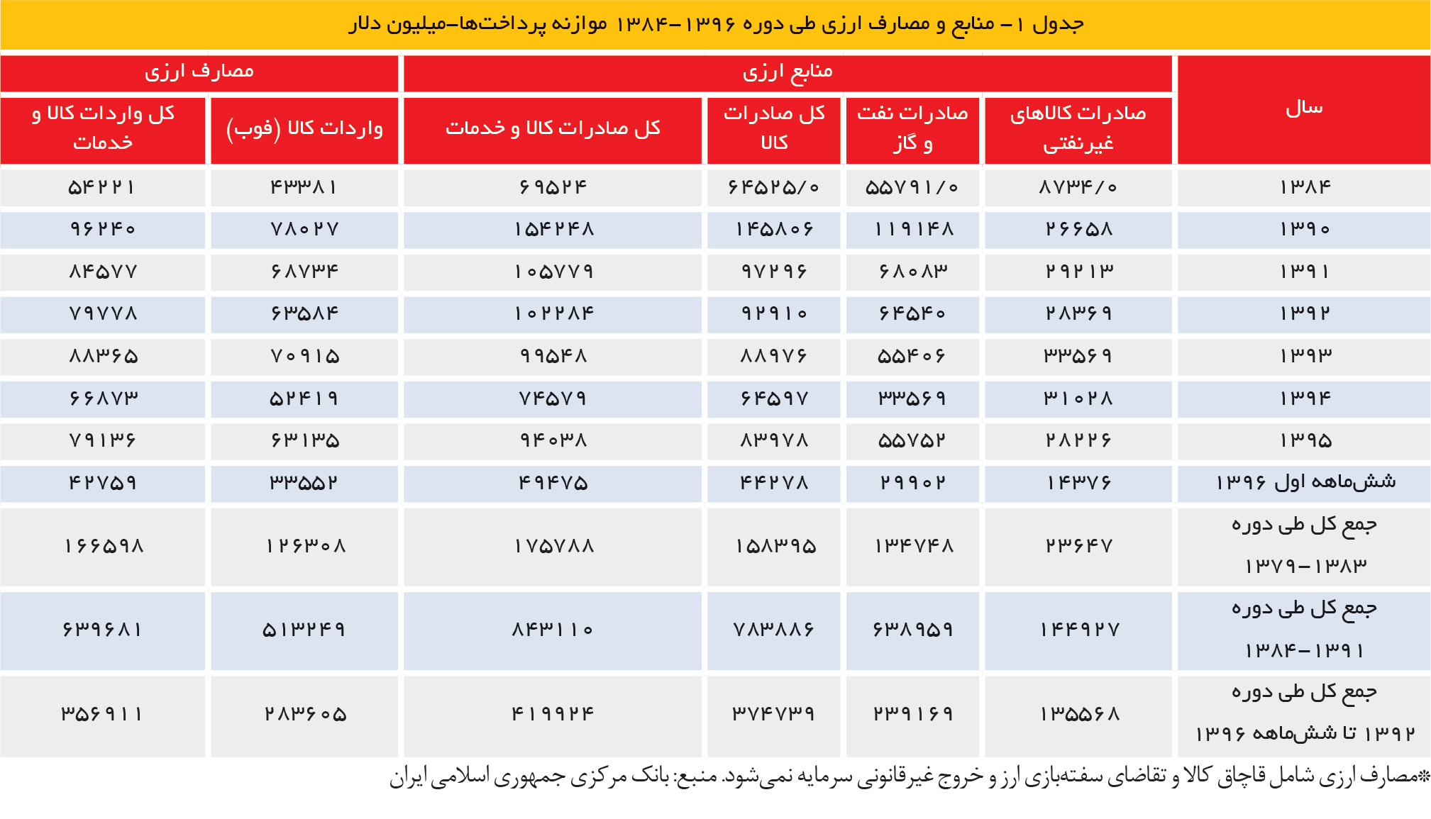 تجارت فردا- جدول 1- منابع و مصارف ارزی طی دوره 1396-1384 موازنه پرداختها-میلیون دلار