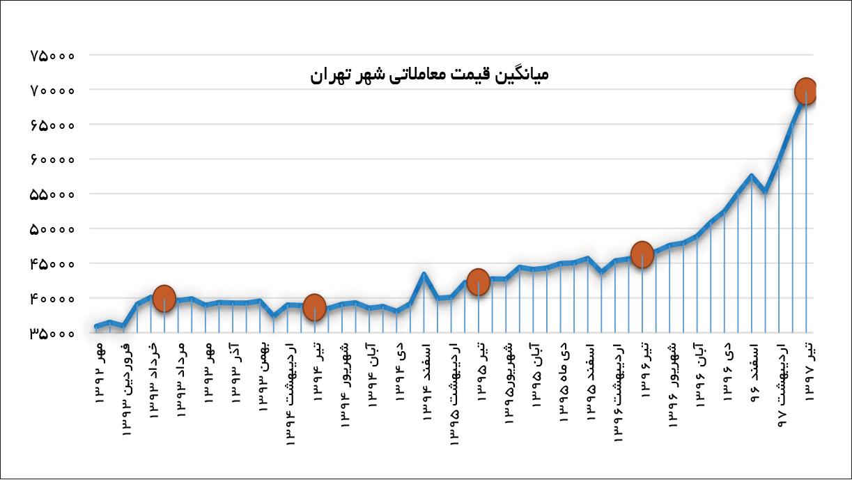 تجارت فردا- میانگین قیمت معاملاتی شهر تهران