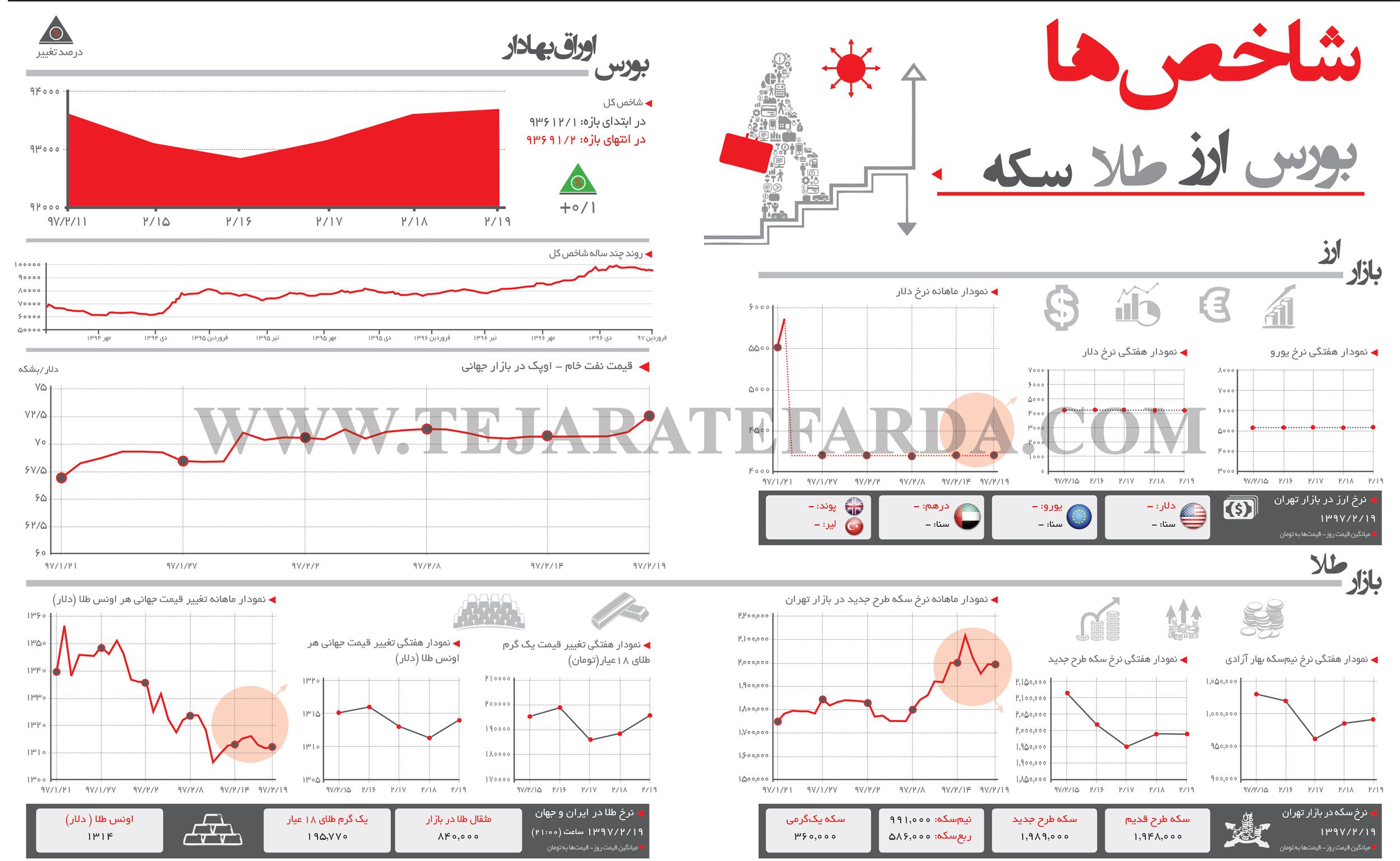 تجارت فردا- اینفوگرافیک- شاخصهای اقتصادی (268)