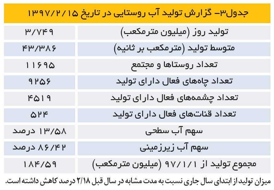 تجارت- فردا- جدول3- گزارش تولید آب روستایی در تاریخ 15 /2 /1397