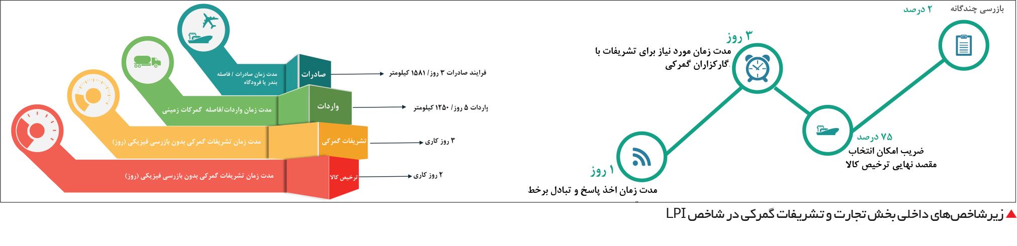 تجارت- فردا-  زیرشاخصهای داخلی بخش تجارت و تشریفات گمرکی در شاخص LPI