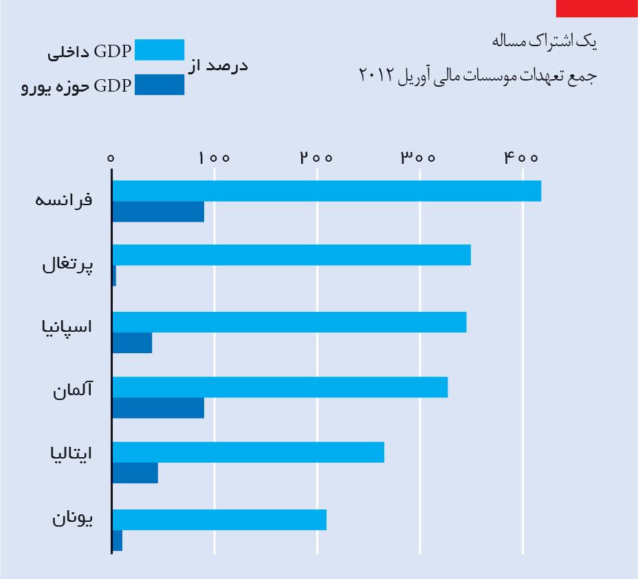 تجارت فردا-جمع تعهدات موسسات مالی  آوریل 2012
