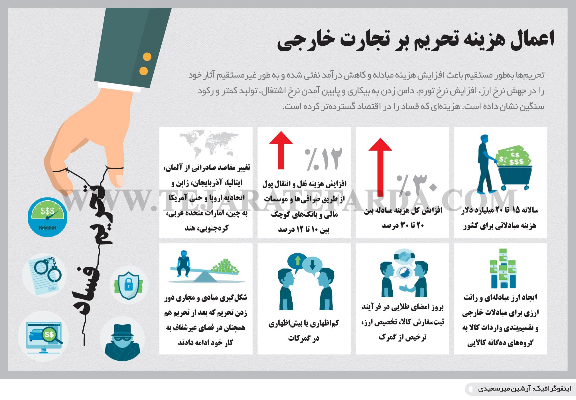 تجارت فردا-اینفوگرافیک- اعمال هزینه تحریم بر تجارت خارجی
