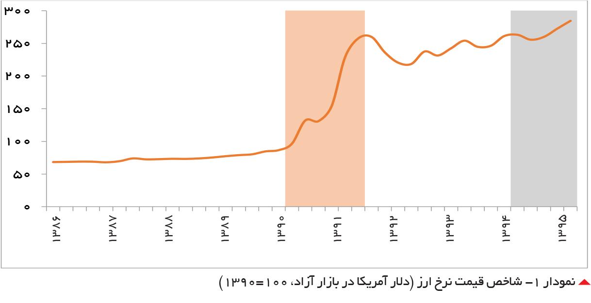 تجارت- فردا-  نمودار -1 شاخص قیمت نرخ ارز (دلار آمریکا در بازار آزاد، 100=1390)