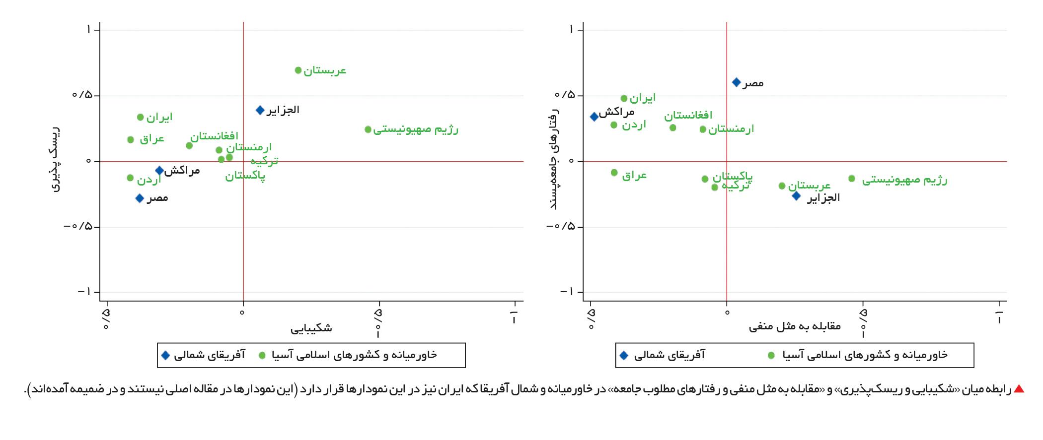 تجارت- فردا- رابطه میان «شکیبایی و ریسکپذیری» و «مقابله به مثل منفی و رفتارهای مطلوب جامعه» در خاورمیانه و شمال آفریقا که ایران نیز در این نمودارها قرار دارد (این نمودارها در مقاله اصلی نیستند و در ضمیمه آمدهاند).