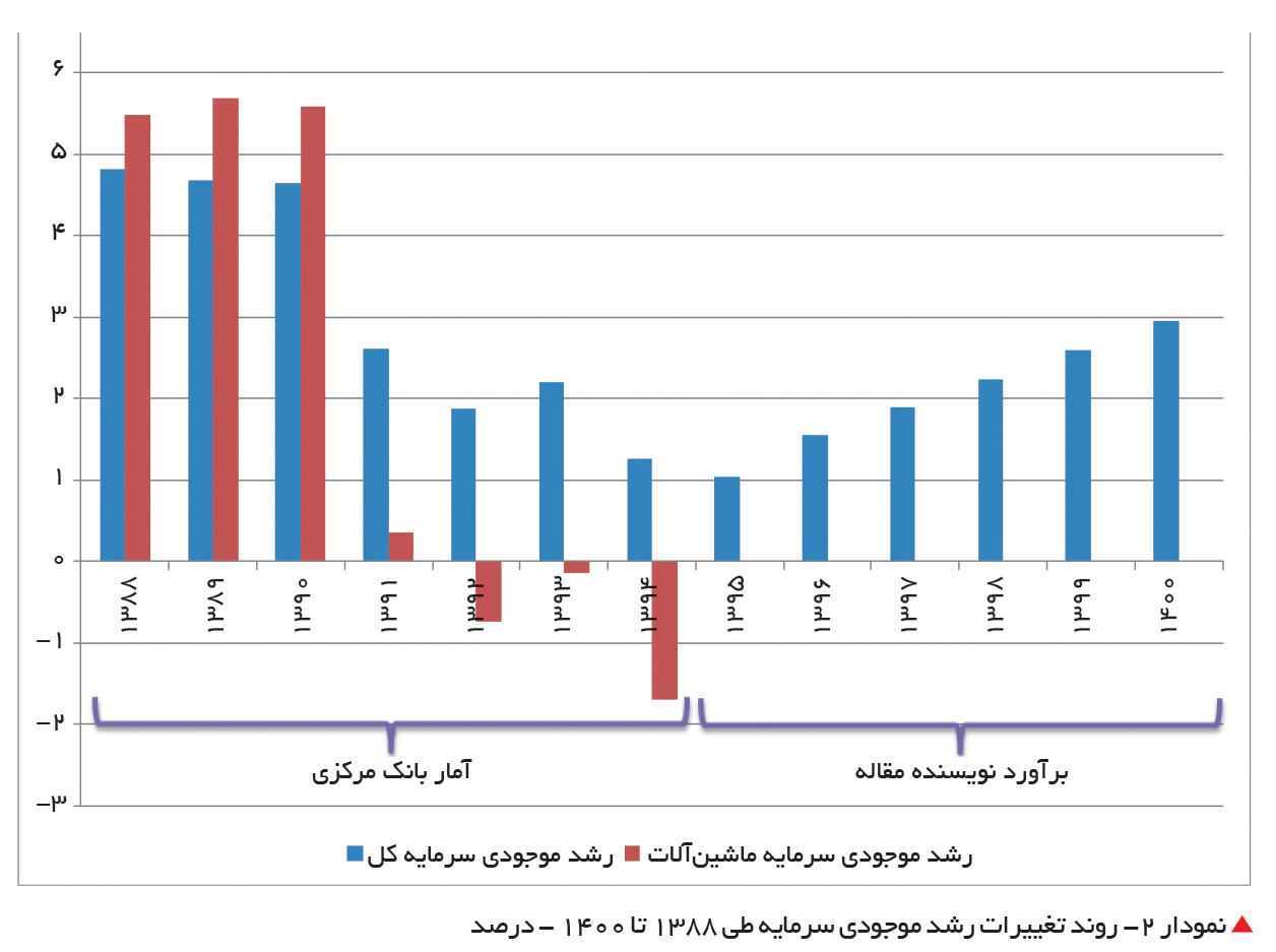تجارت فردا- روند تغییرات رشد موجودی سرمایه طی 1388 تا 1400 - درصد