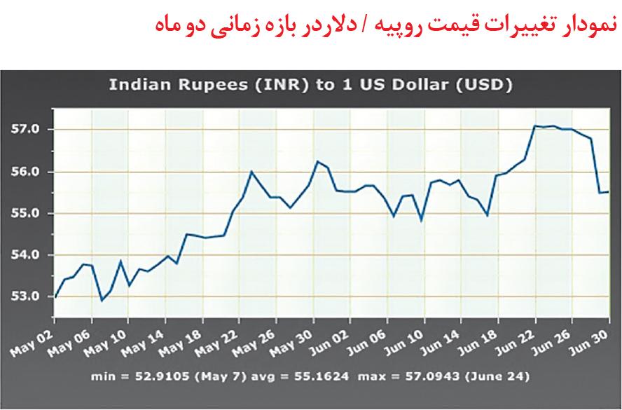 تجارت- فردا- نمودار تغییرات قیمت روپیه  / دلاردر بازه زمانی دو ماه