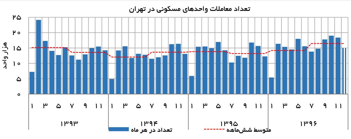 تجارت فردا- تعداد معاملات واحدهای مسکونی در تهران