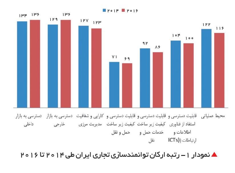 تجارت- فردا-  نمودار 1- رتبه ارکان توانمندسازی تجاری ایران طی 2014 تا 2016