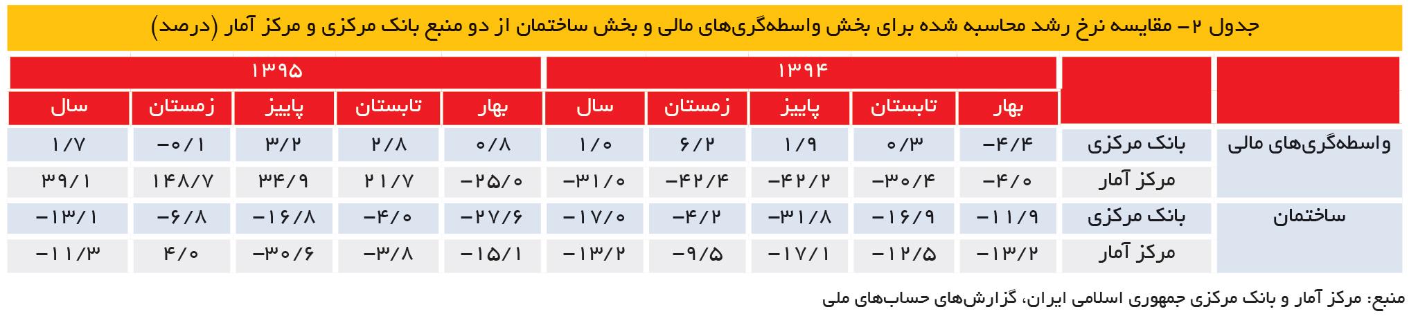 تجارت- فردا- جدول 2- مقایسه نرخ رشد محاسبه شده برای بخش واسطهگریهای مالی و بخش ساختمان از دو منبع بانک مرکزی و مرکز آمار (درصد)