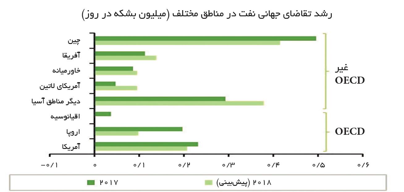 تجارت- فردا- رشد تقاضای جهانی نفت در مناطق مختلف (میلیون بشکه در روز)