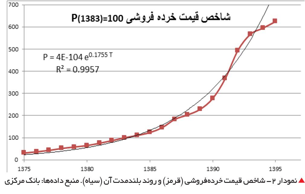 تجارت فردا-  نمودار 2- شاخص قیمت خردهفروشی (قرمز) و روند بلندمدت آن (سیاه). منبع دادهها: بانک مرکزی