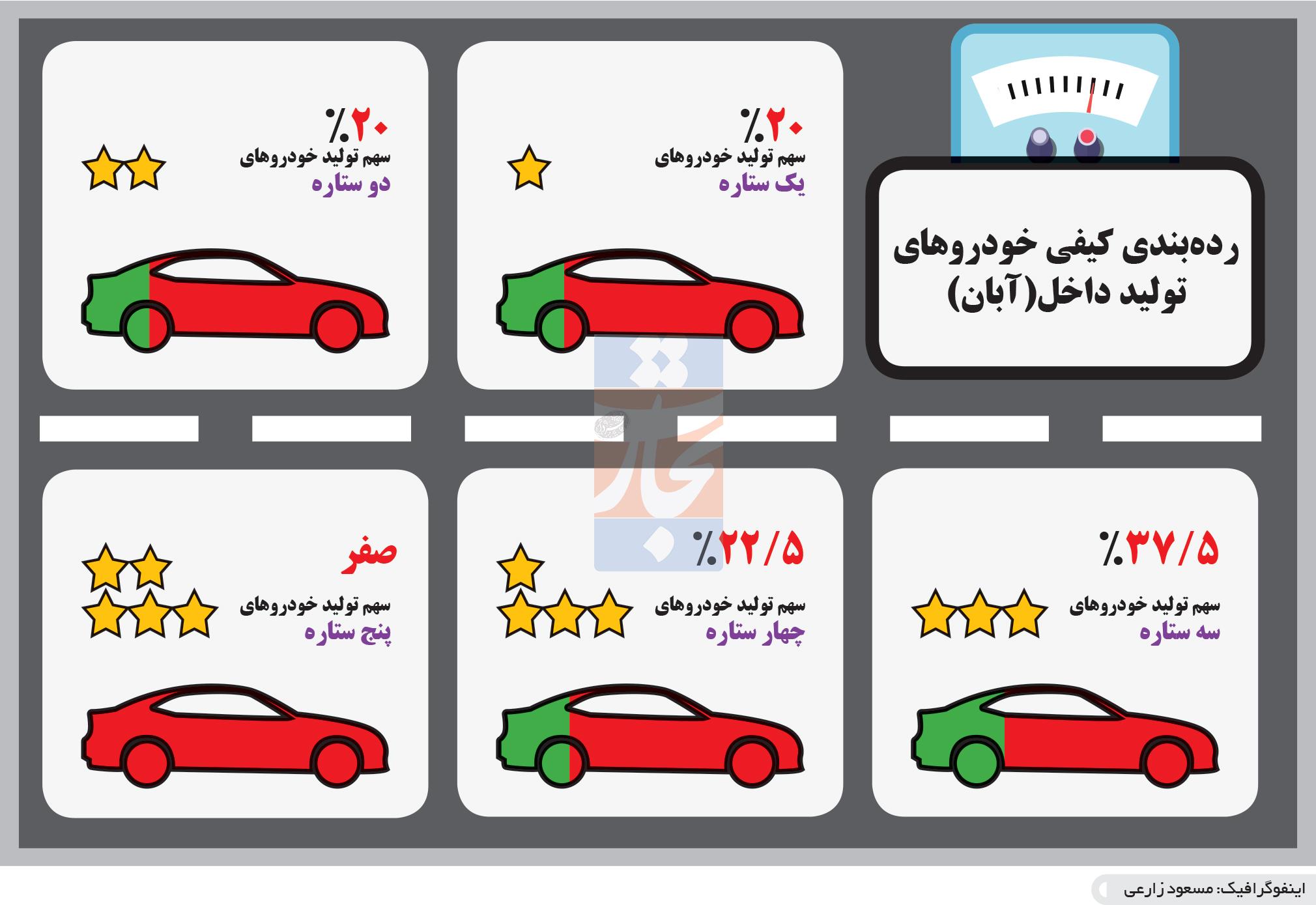 تجارت- فردا- ردهبندی کیفی خودروهای تولید داخل(آبان)(اینفوگرافیک)