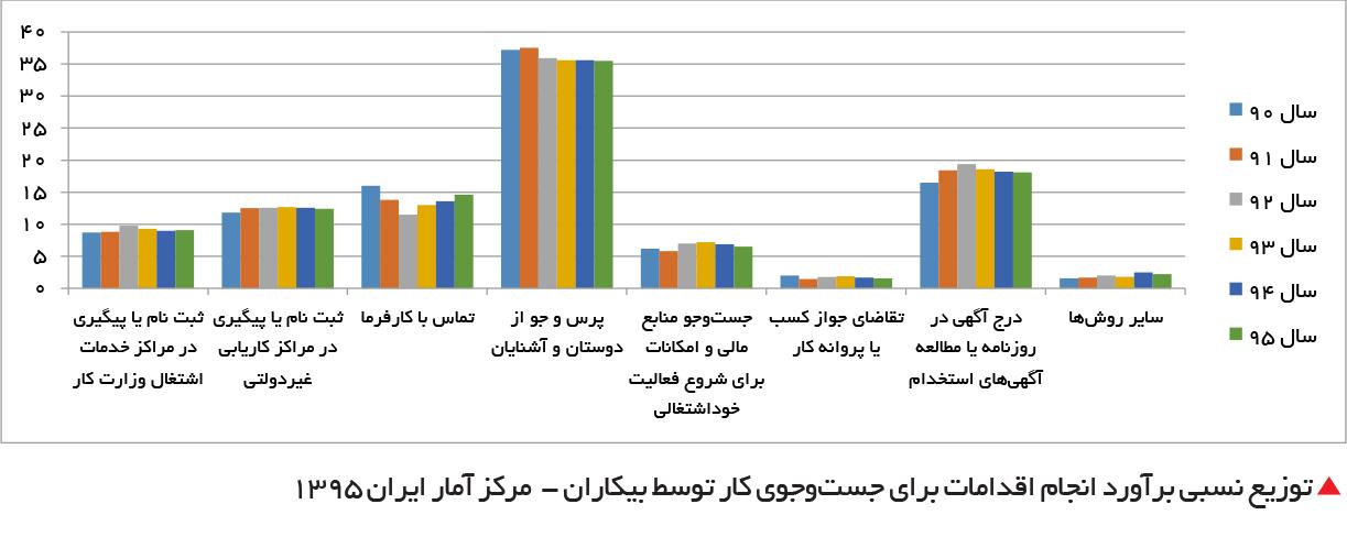 تجارت فردا-  توزیع نسبی برآورد انجام اقدامات برای جستوجوی کار توسط بیکاران -  مرکز آمار ایران 1395