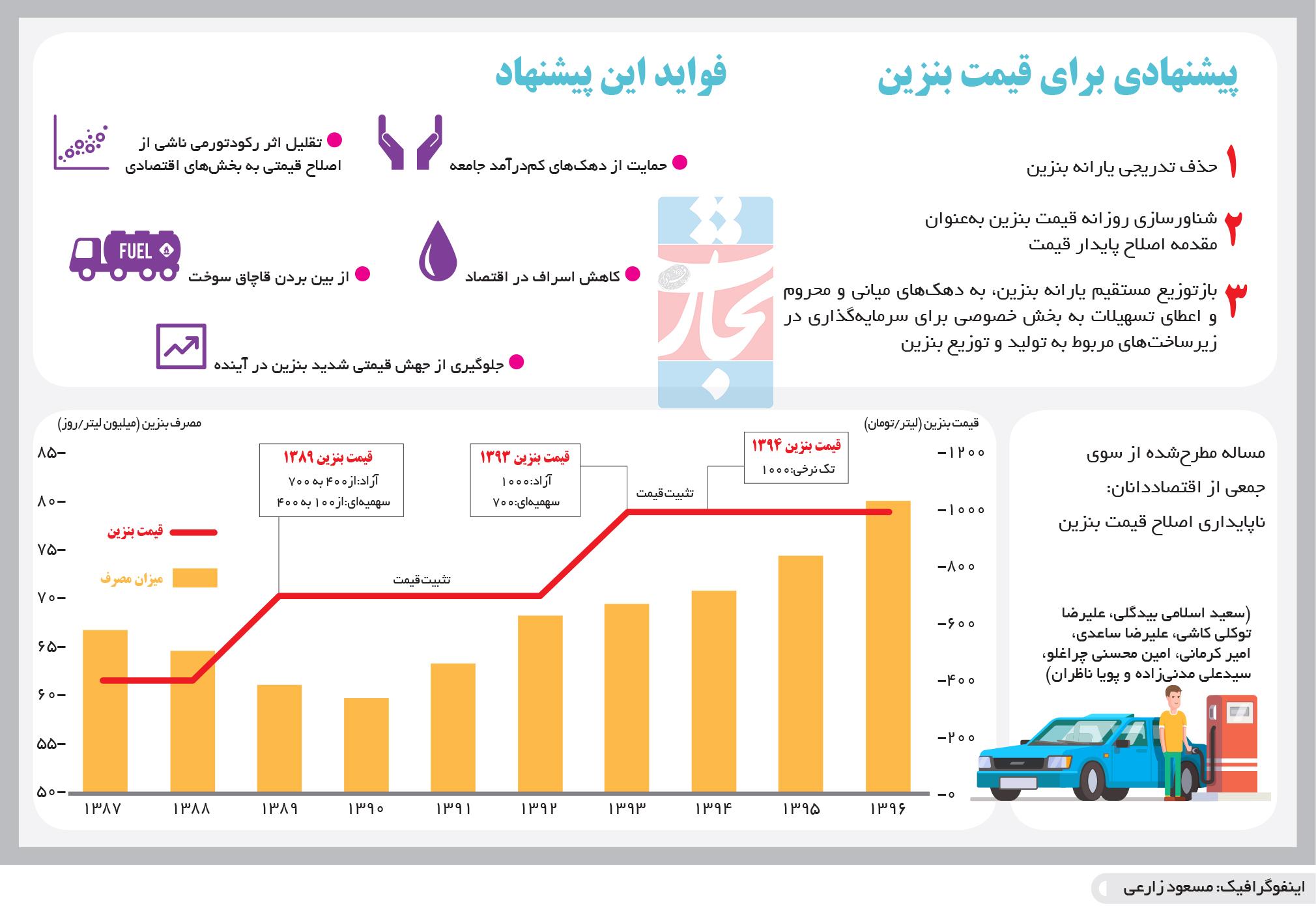 تجارت فردا- اینفوگرافیک- پیشنهادی برای قیمت بنزین