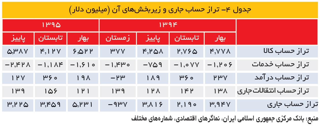 تجارت- فردا- جدول 4- تراز حساب جاری و زیربخشهای آن (میلیون دلار)