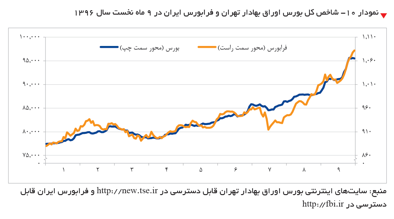 تجارت- فردا-  نمودار ۱۰- شاخص کل بورس اوراق بهادار تهران و فرابورس ایران در 9 ماه نخست سال 1396