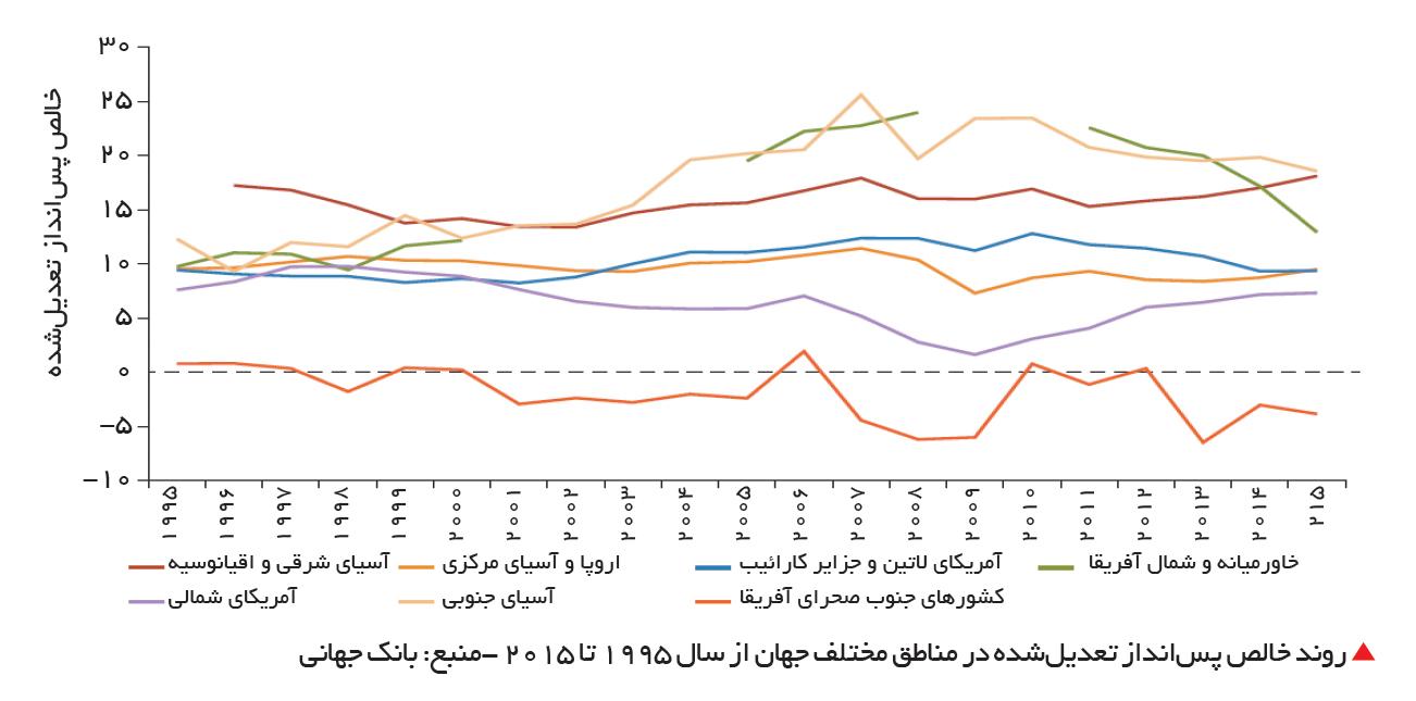 تجارت- فردا-  روند خالص پسانداز تعدیلشده در مناطق مختلف جهان از سال 1995 تا 2015 -منبع: بانک جهانی