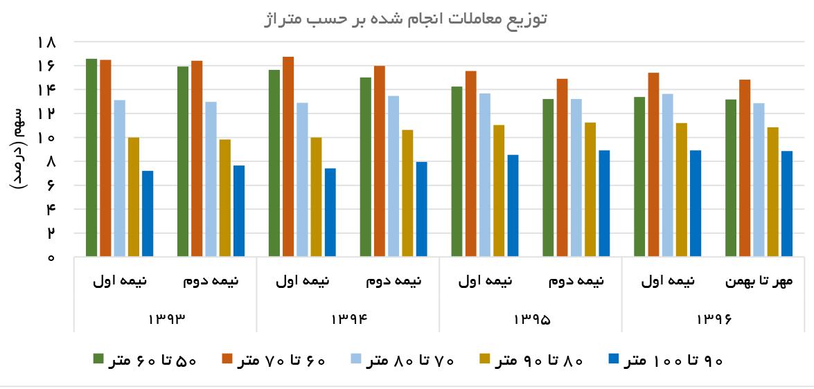تجارت فردا- توزیع معاملات انجامشده بر حسب متراژ