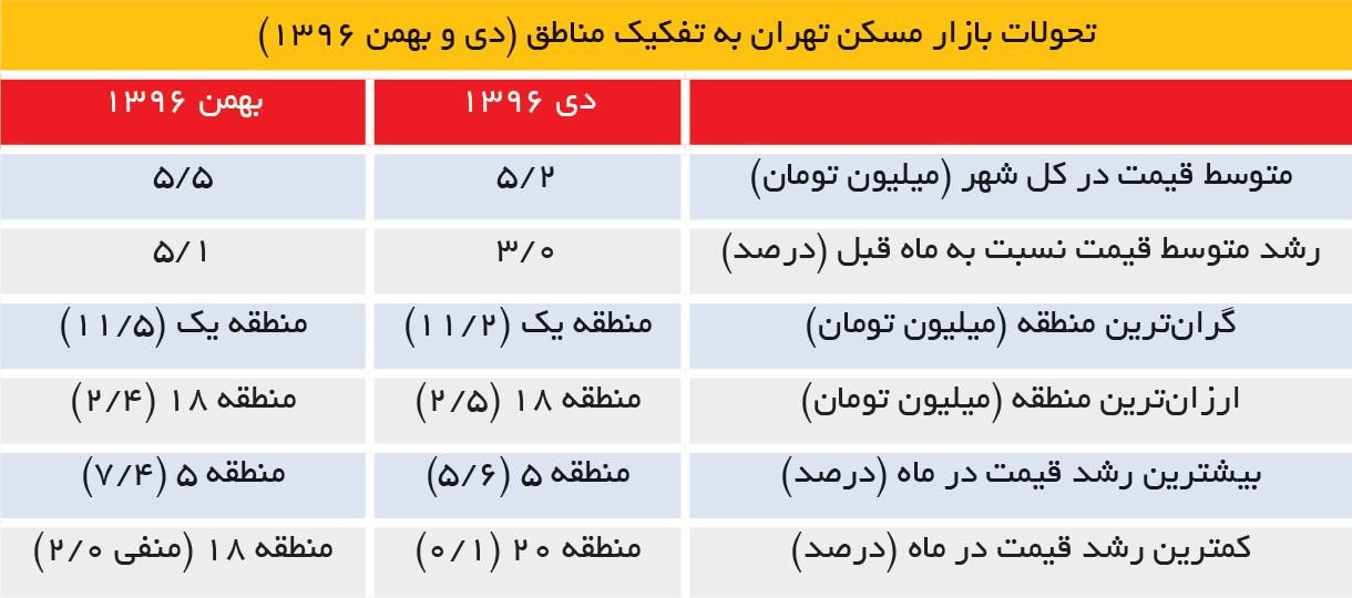 تجارت فردا- تحولات بازار مسکن تهران به تفکیک مناطق (دی و بهمن 1396)
