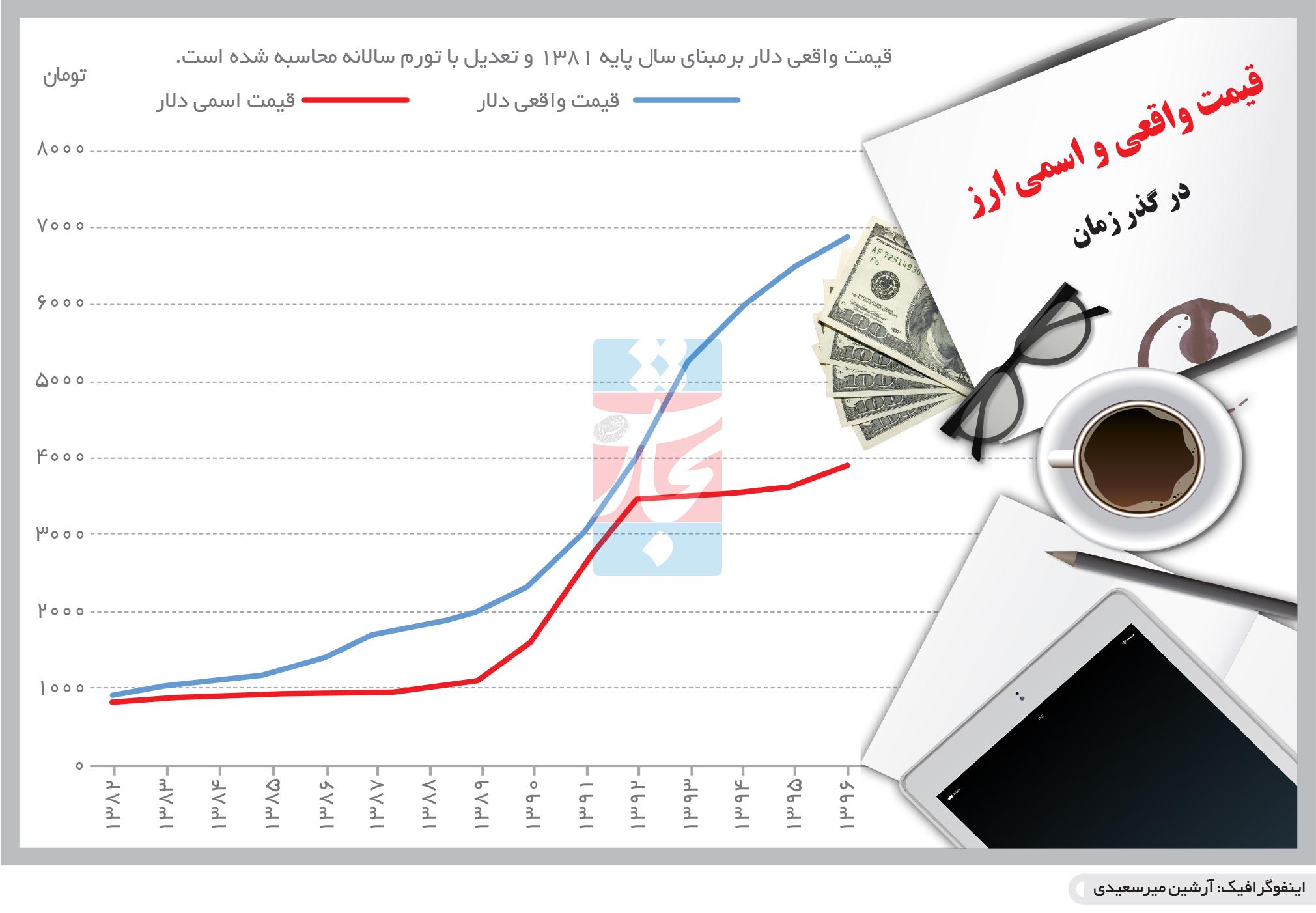 تجارت- فردا- قیمت واقعی و اسمی ارز(اینفوگرافیک)
