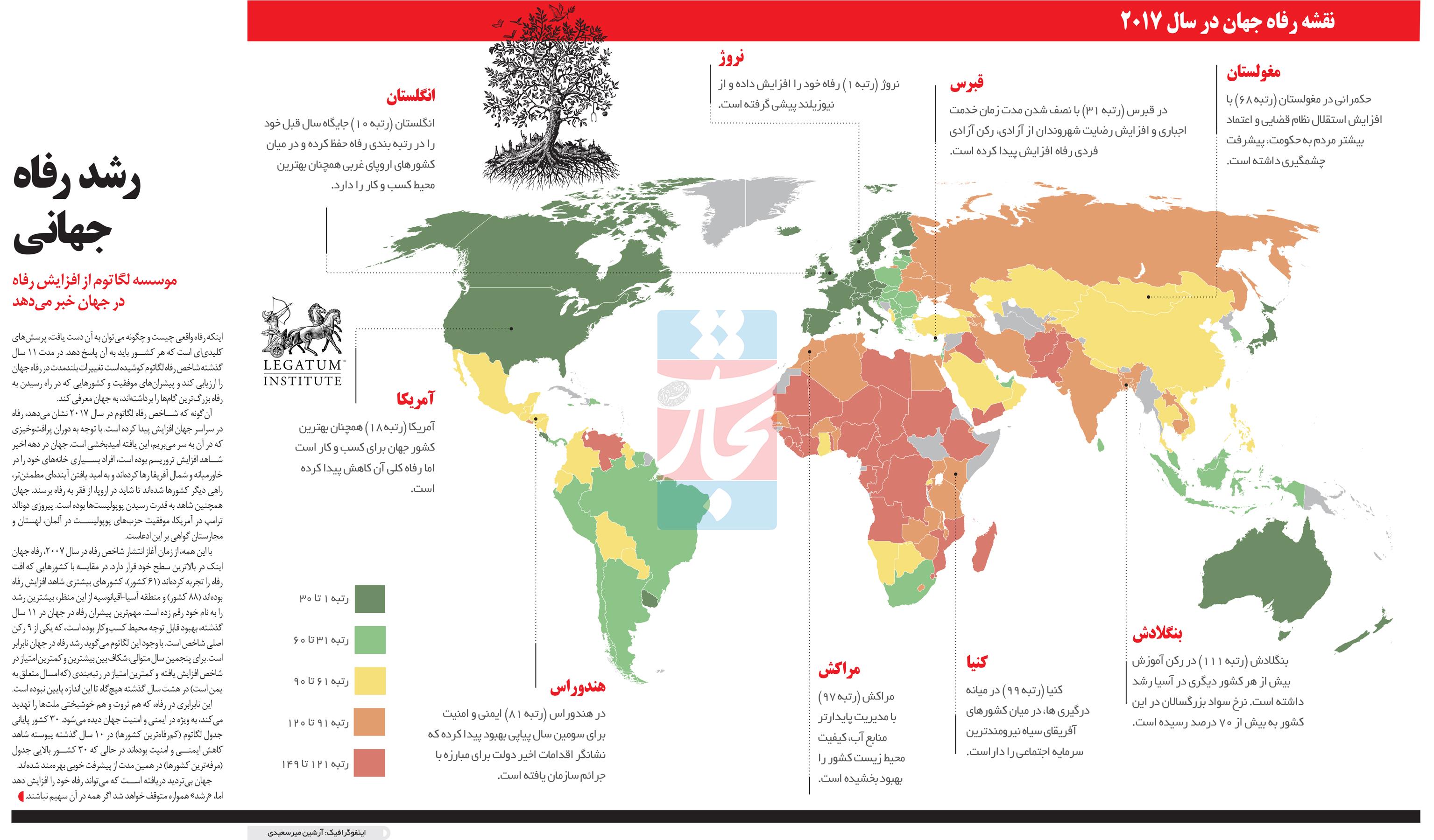 تجارت فردا- اینفوگرافیک- رشد رفاه جهانی