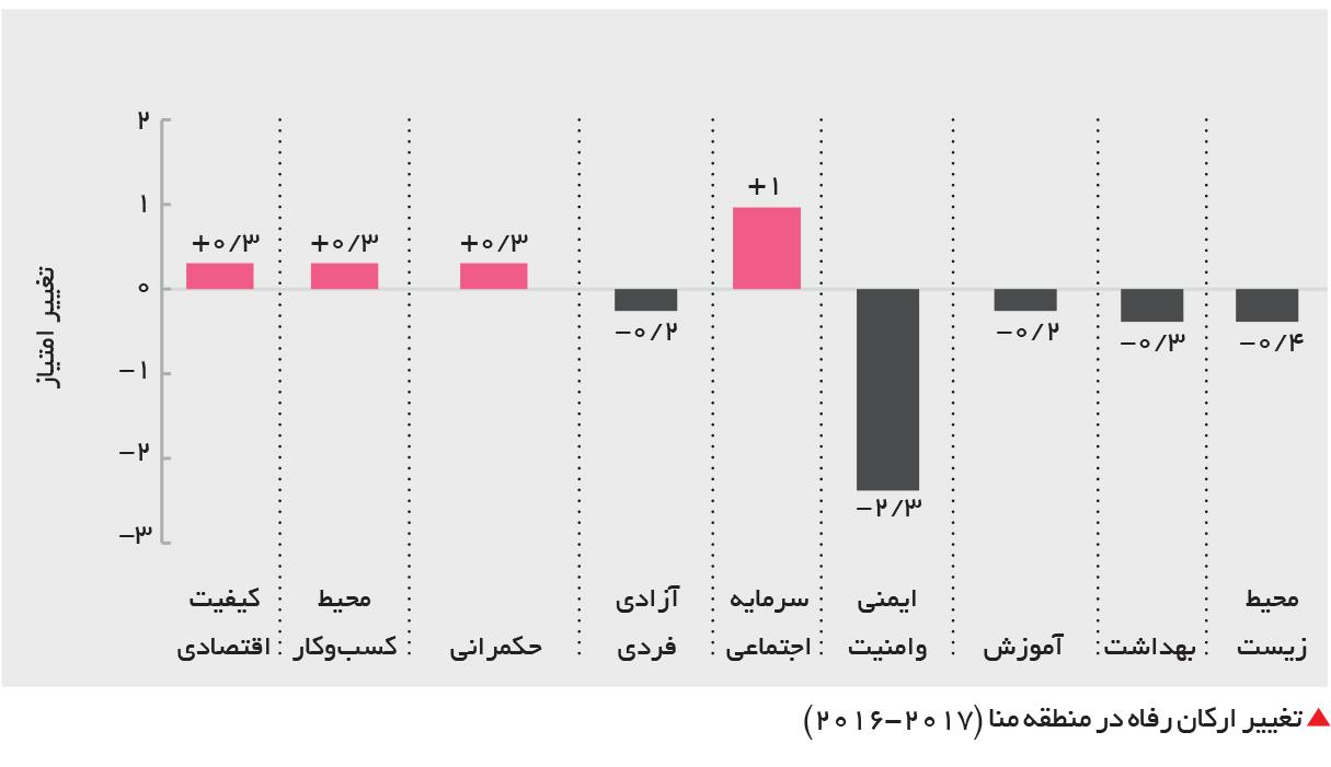 تجارت فردا-  تغییر ارکان رفاه در منطقه منا (2017-2016)