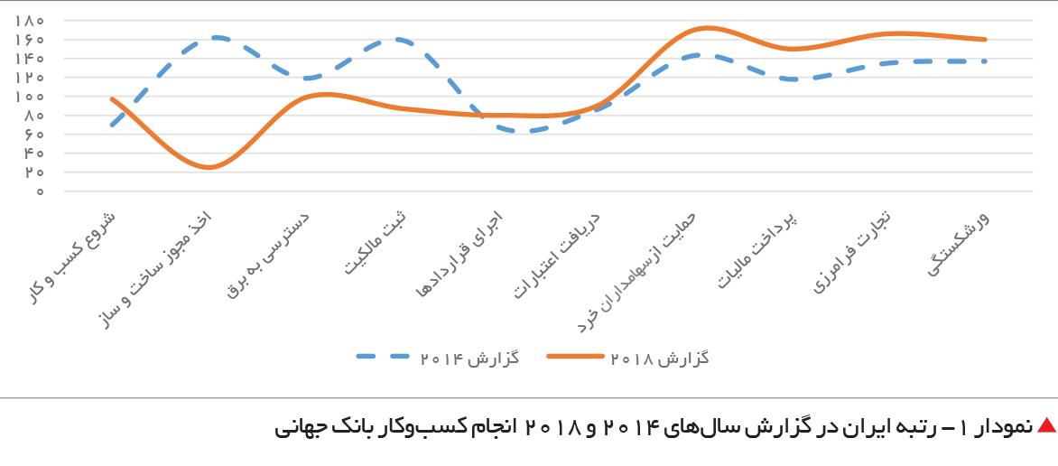 تجارت فردا-  نمودار 1- رتبه ایران در گزارش سالهای 2014 و 2018 انجام کسبوکار بانک جهانی