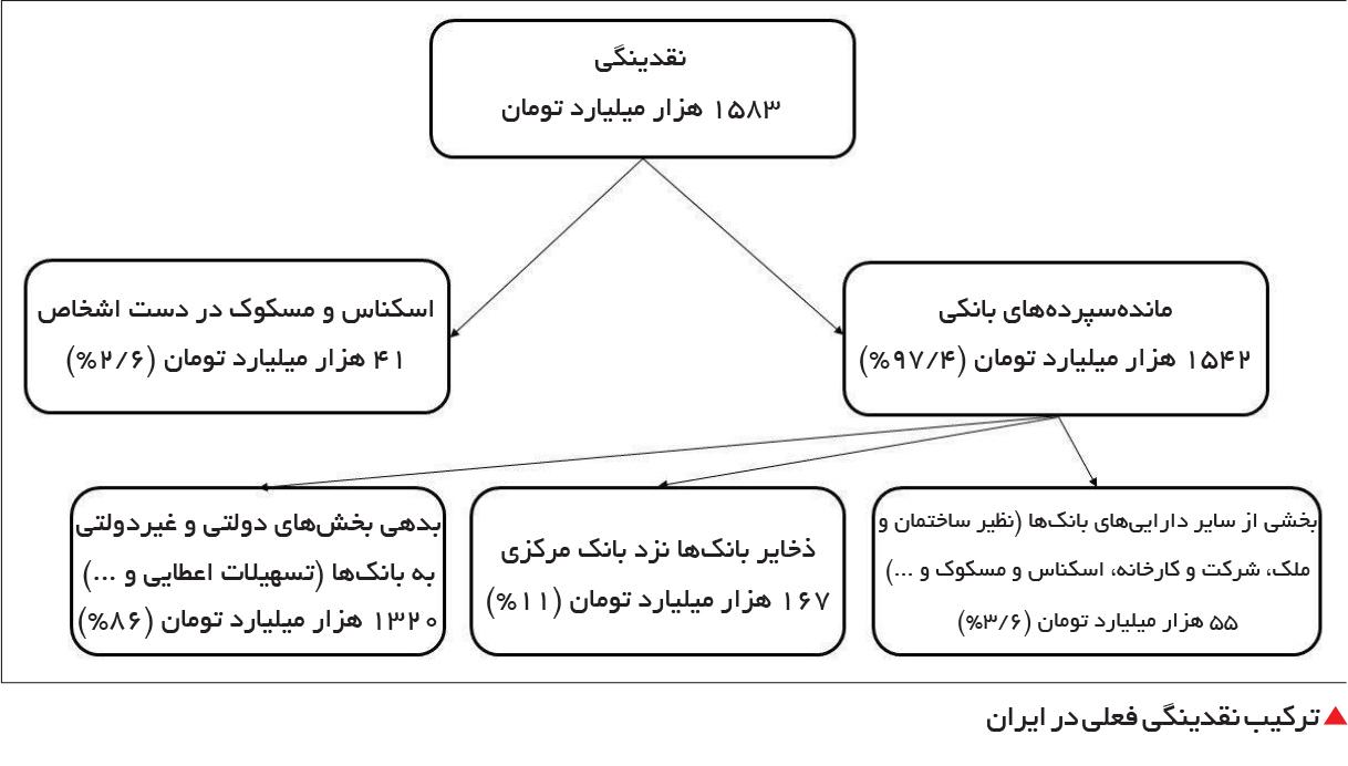 تجارت فردا-  ترکیب نقدینگی فعلی در ایران