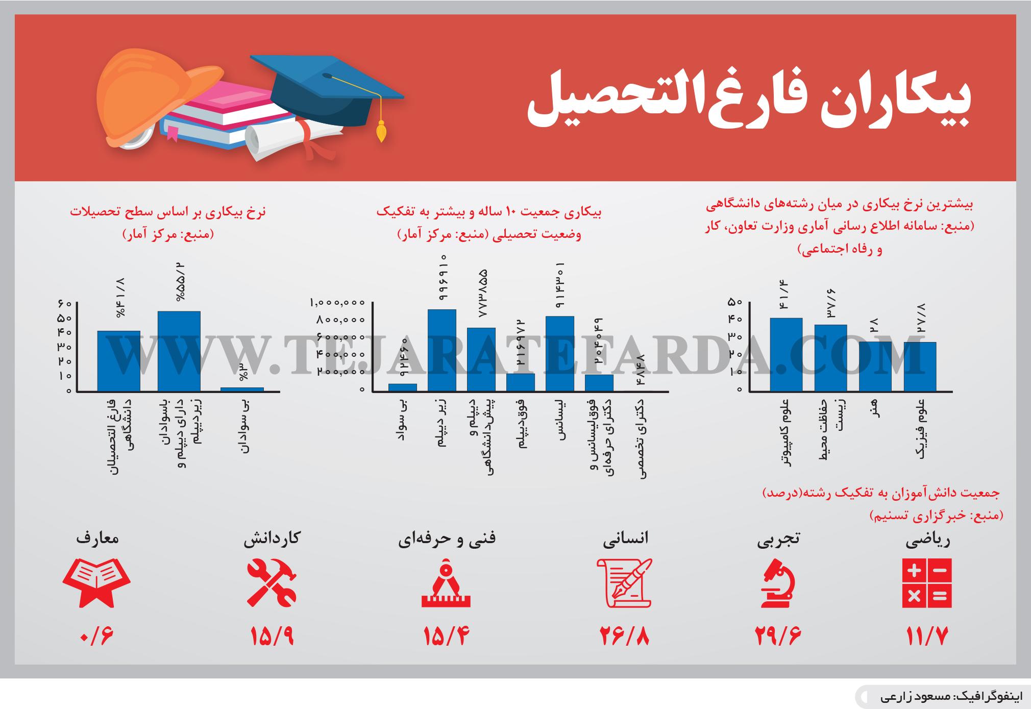 تجارت- فردا- بیکاران فارغالتحصیل(اینفوگرافیک)