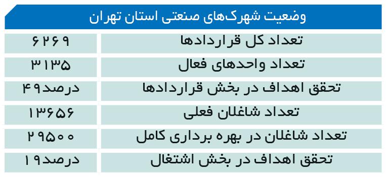 تجارت فردا- وضعیت شهرکهای صنعتی استان تهران