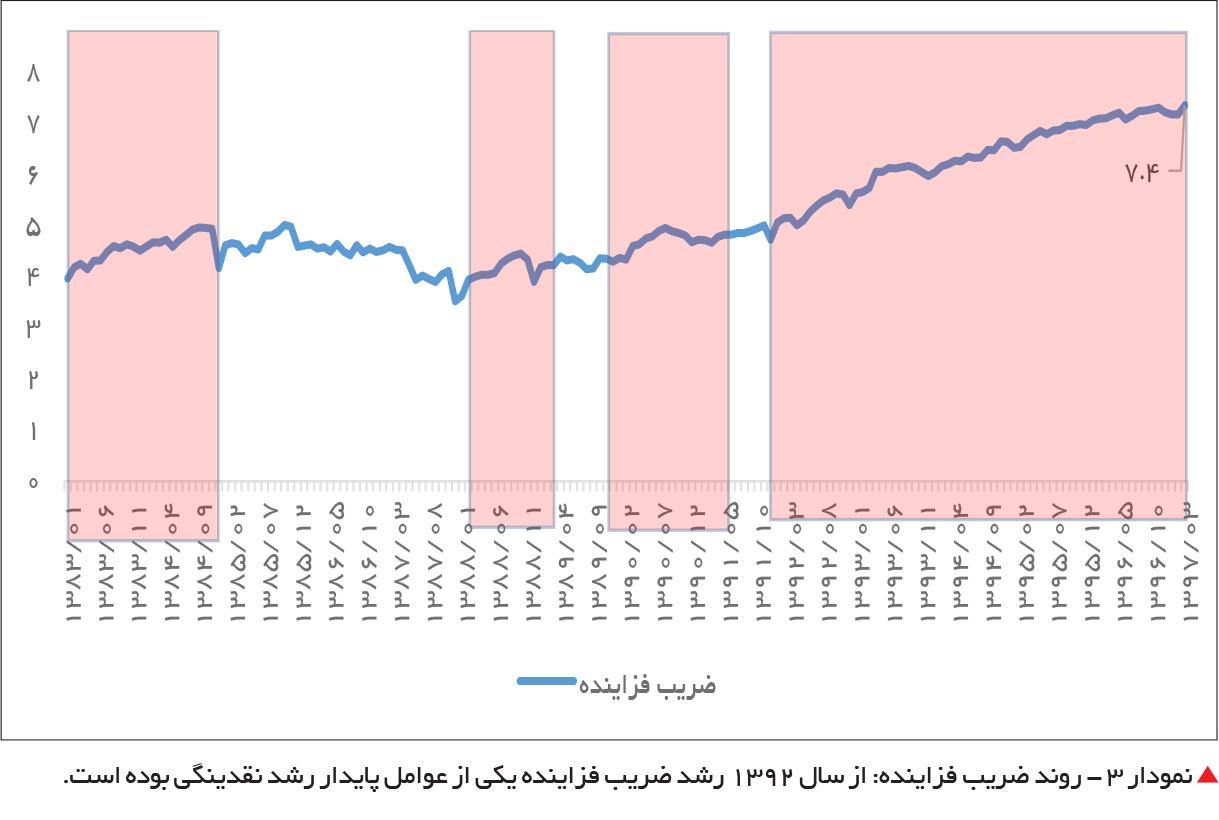 تجارت فردا-  نمودار 3 - روند ضریب فزاینده: از سال 1392 رشد ضریب فزاینده یکی از عوامل پایدار رشد نقدینگی بوده است.
