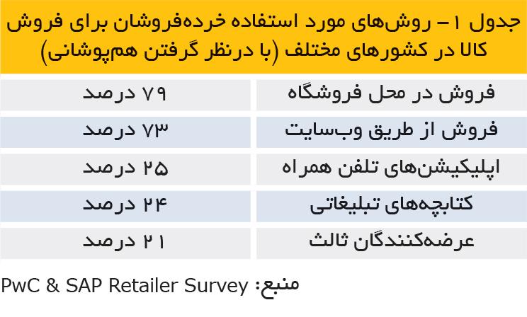 تجارت فردا-روشهای مورد استفاده خردهفروشان برای فروش کالا در کشورهای مختلف