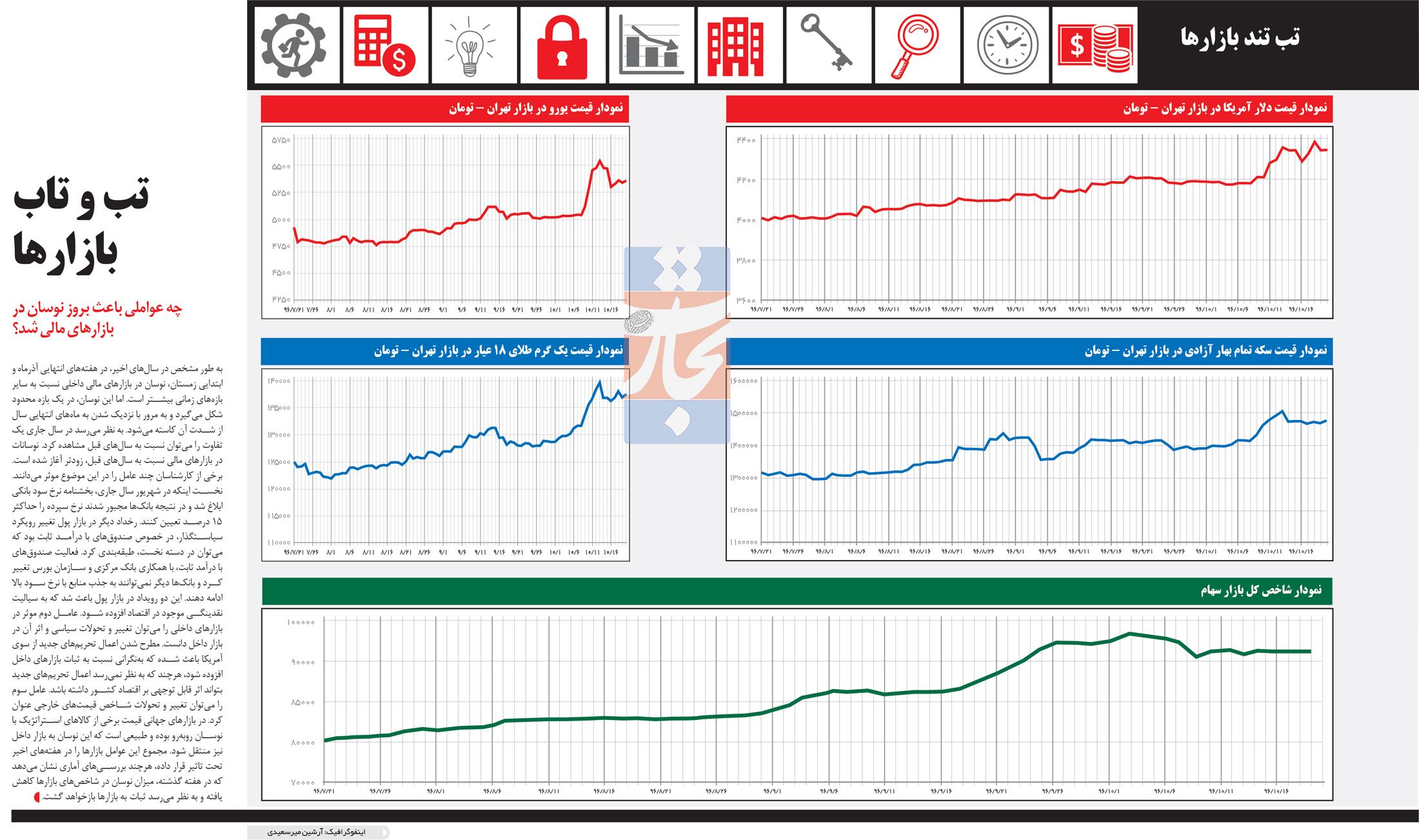 تجارت فردا- اینفوگرافیک- تب و تاب بازارها