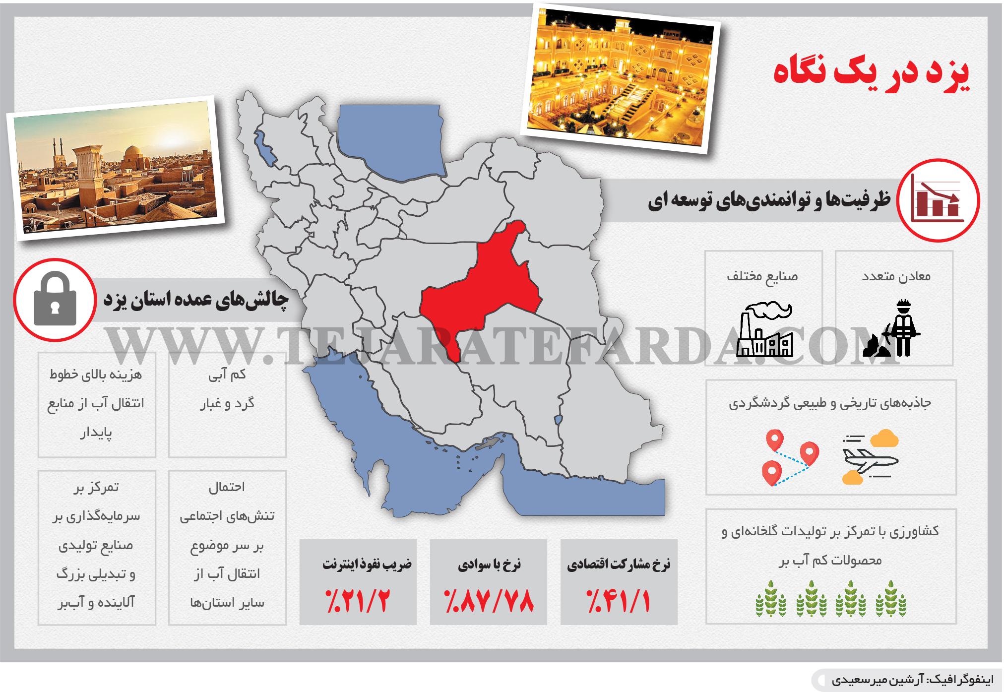 تجارت- فردا- یزد در یک نگاه(اینفوگرافیک)