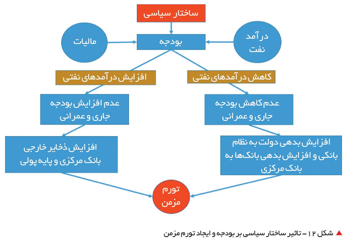 تجارت فردا-  شکل 12- تاثیر ساختار سیاسی بر بودجه و ایجاد تورم مزمن