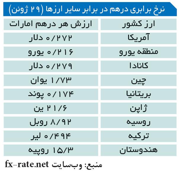 تجارت- فردا- نرخ برابری درهم در برابر سایر ارزها (29 ژوئن)