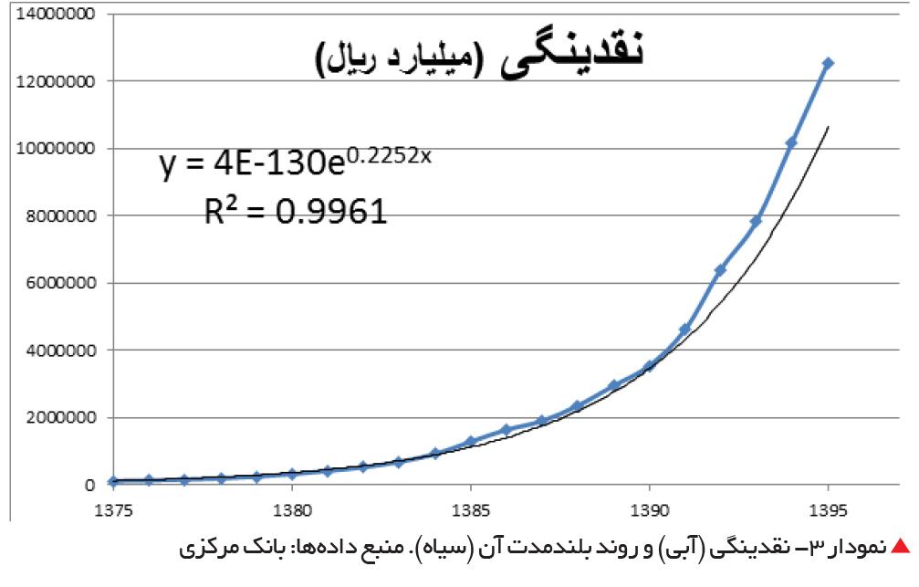 تجارت فردا-  نمودار 3- نقدینگی (آبی) و روند بلندمدت آن (سیاه). منبع دادهها: بانک مرکزی