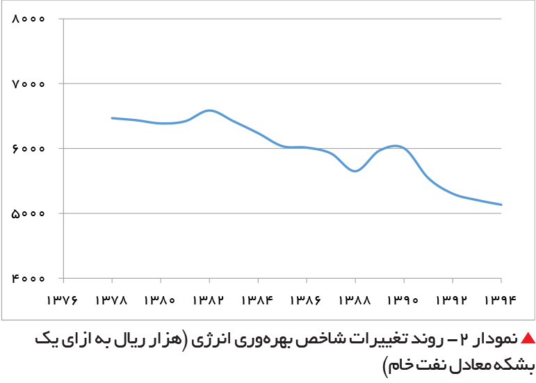 تجارت فردا-  نمودار 2- روند تغییرات شاخص بهرهوری انرژی (هزار ریال به ازای یک بشکه معادل نفت خام)