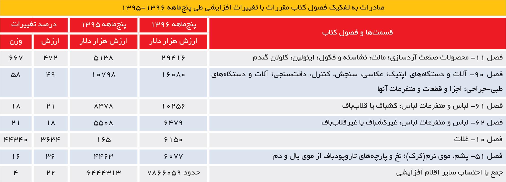 تجارت فردا- صادرات به تفکیک فصول کتاب مقررات با تغییرات افزایشی طی پنجماهه 1396-1395
